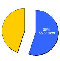 55percent
